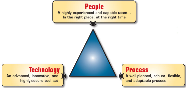 process triangle