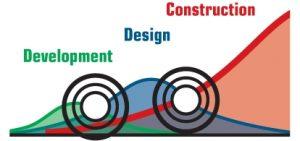 phase_design